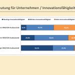 Innovatonsfähigkeit +43%