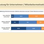 Mitarbeitermotivation +48%