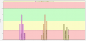 Vertikales QQS-Profildiagramm