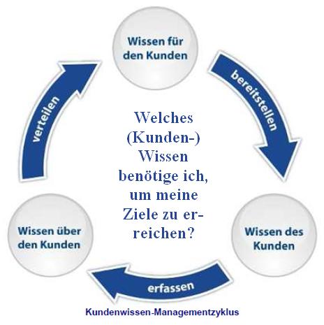 Kundenwissen-Managementzyklus